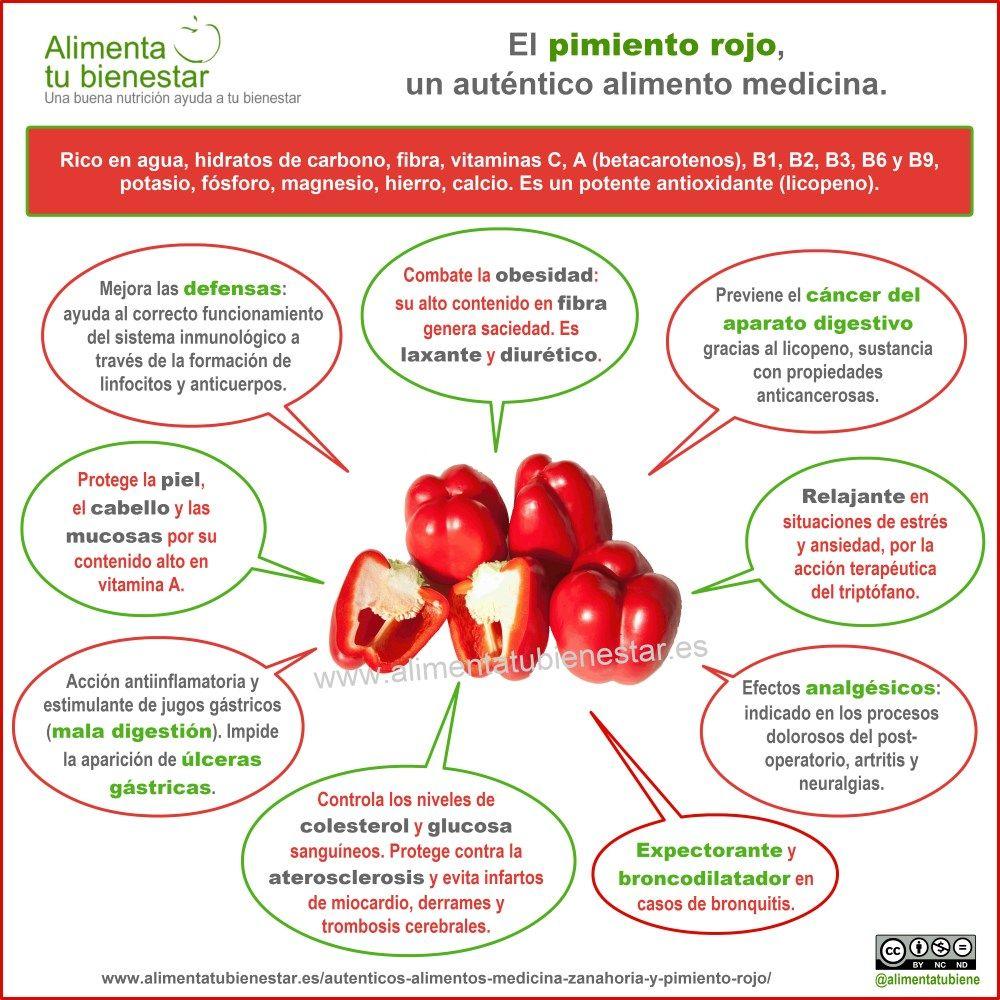 Infografía Uno de los autenticos alimentos medicina: el pimiento rojo