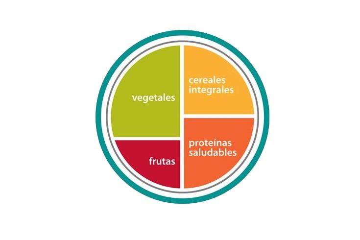 El plato saludable: cuánto y qué debe contener