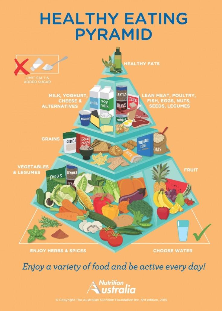 La nueva pirámide de alimentación australiana
